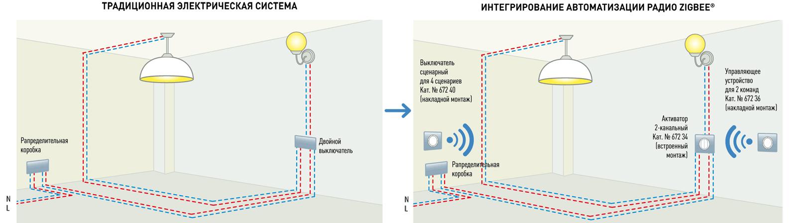 беспроводной технологии